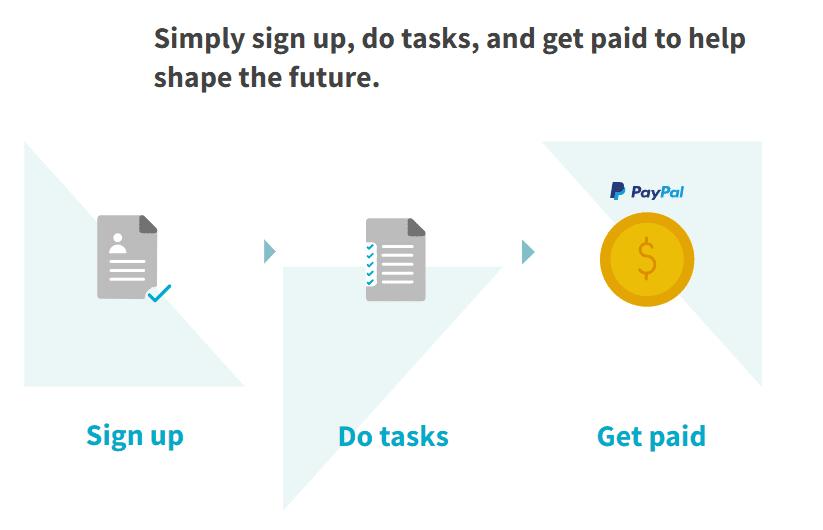3 steps to earn using Neevo