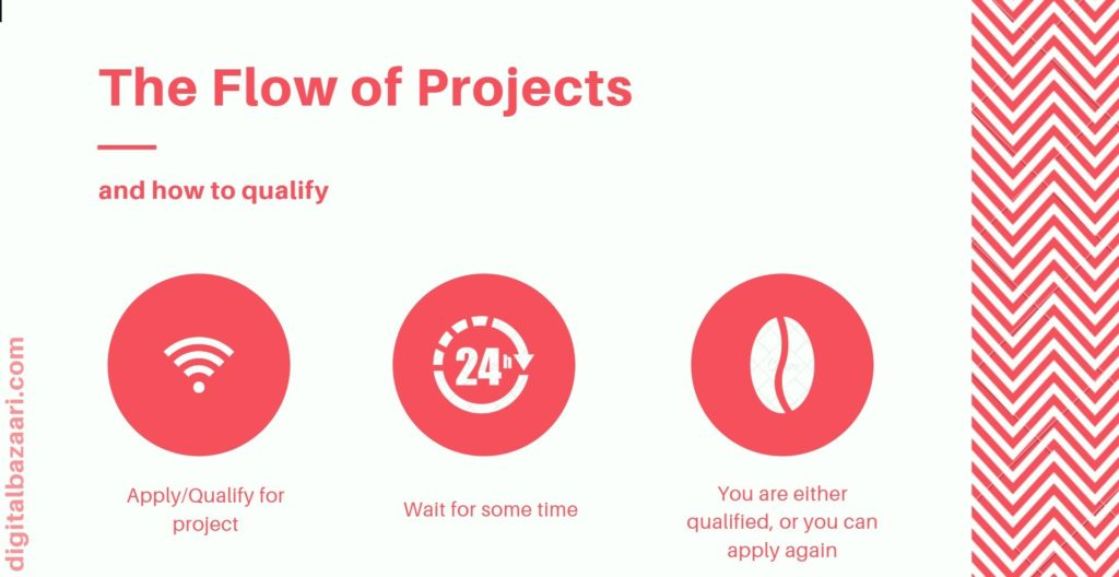 how to get project in appen