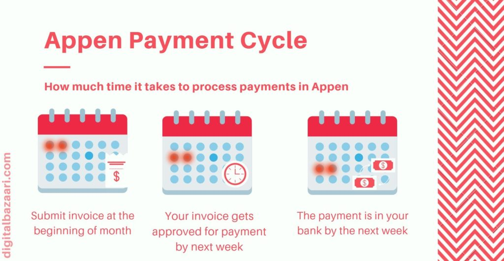 appen payment cycle